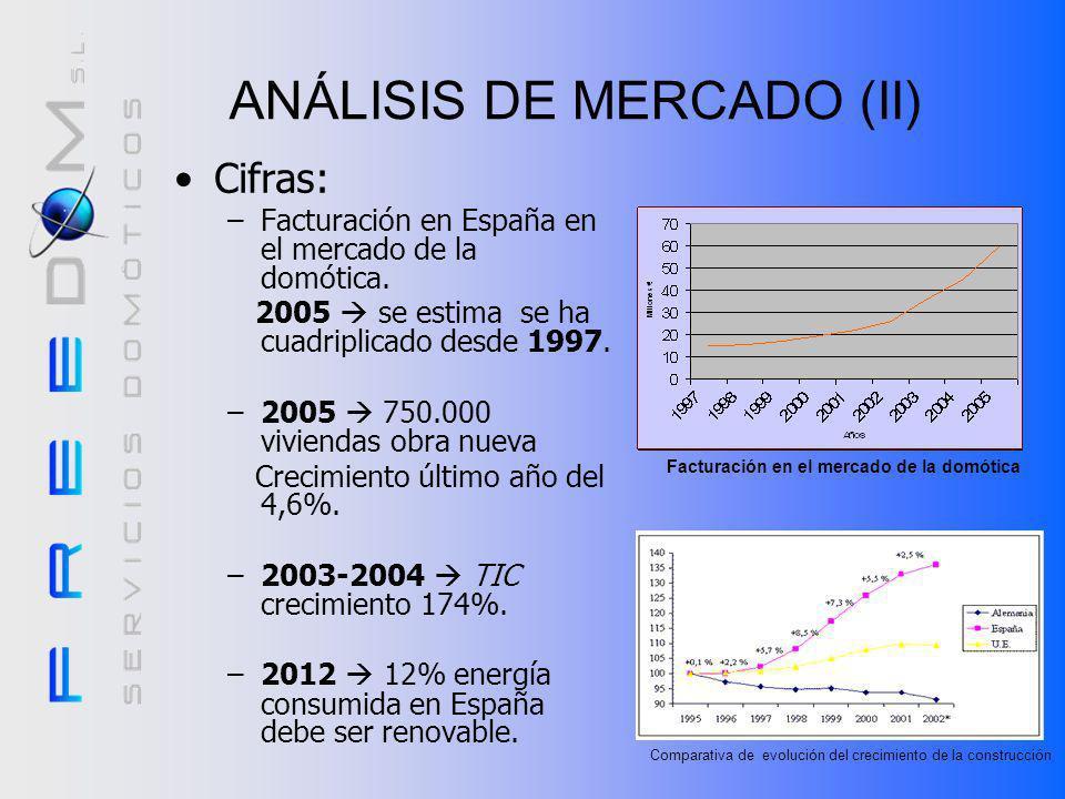 Oportunidades: –Actual boom tecnológico. –Crecimiento de la construcción en España. ANÁLISIS DE MERCADO (I) Situación: –Sector novedoso y no consolida