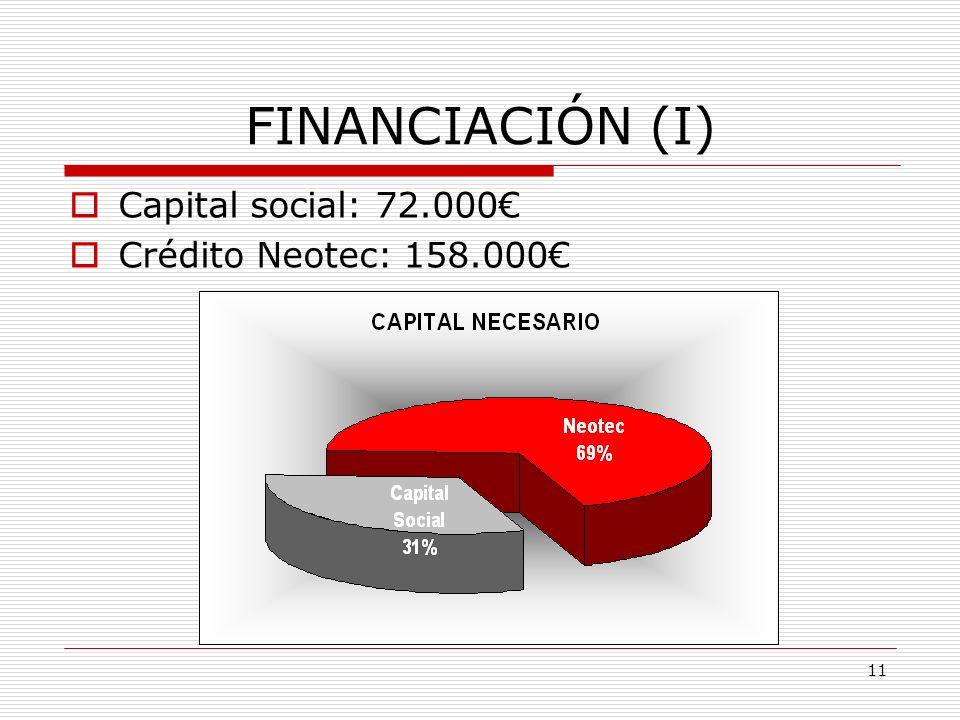 10 Previsión económica-financiera FINANCIACIÓN RENTABILIDAD PLAN DE FECHAS VENTAS DE LOS PRODUCTOS DETERMINACIÓN DEL PRECIO