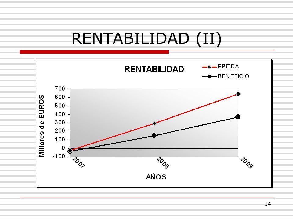 13 RENTABILIDAD (I) TIR del 93,12%