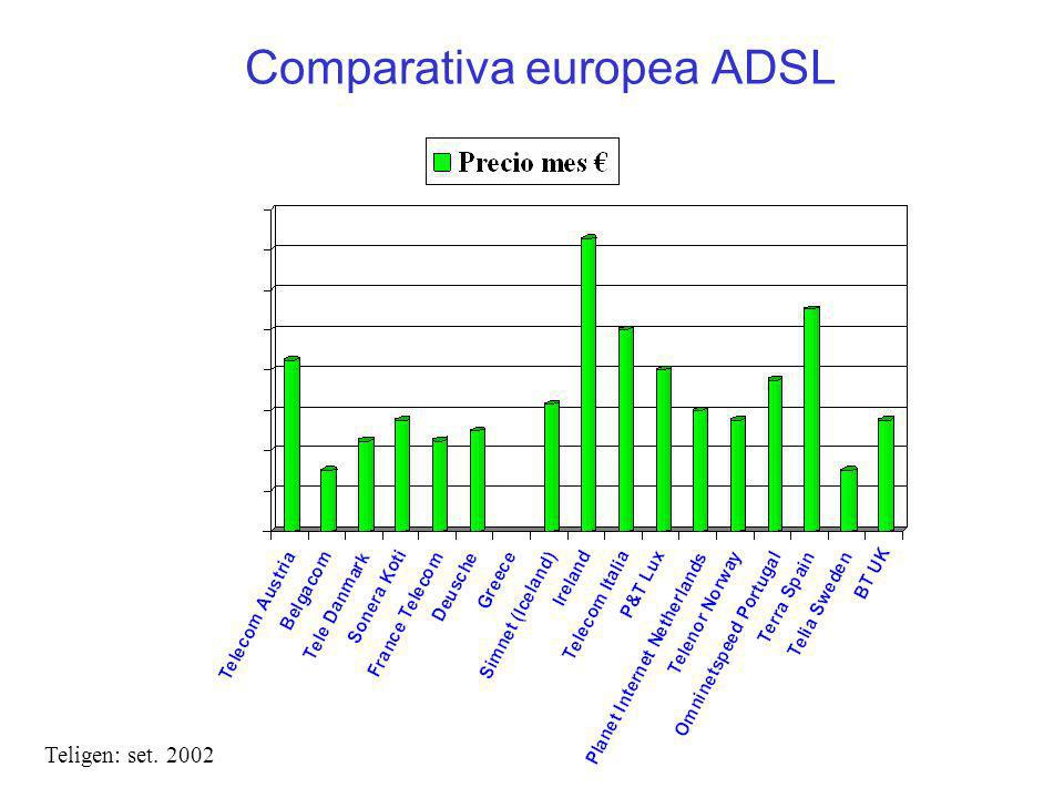 Comparativa europea ADSL Teligen: set. 2002