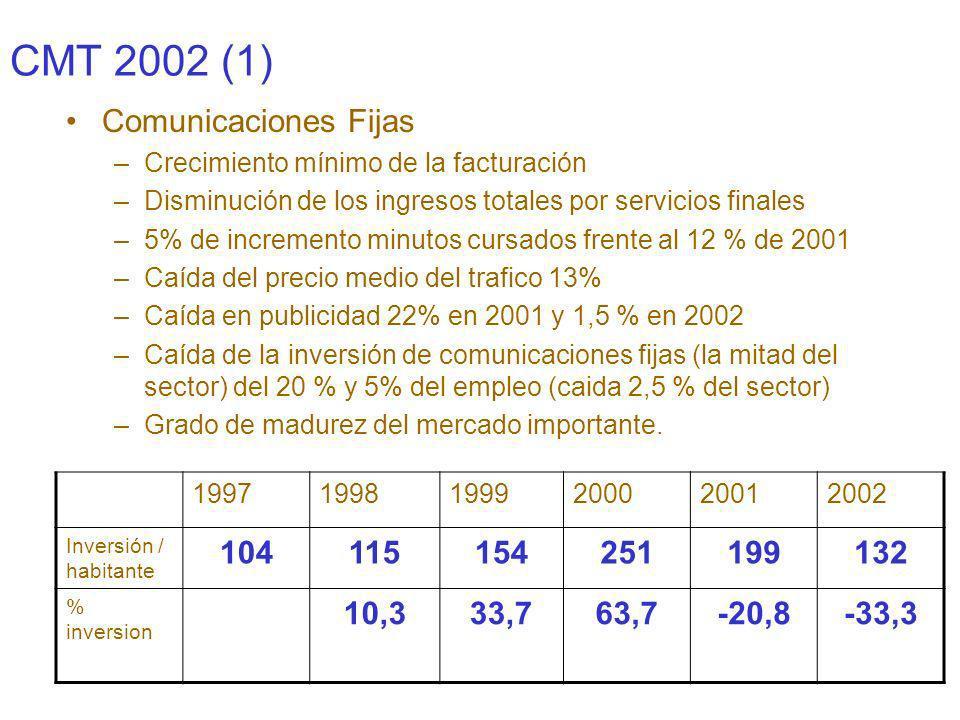 CMT 2002 (2) Comunicaciones Móviles –Índice de penetración superior a la media europea Años España Alemania FranciaIrlandaItalia Portugal R.UnidoUE 19997 10,810.110.014.620.615.215.014.1 1998 16.317.019.225.635.630.925.224.0 1999 38.128.636.644.352.346.845.840.8 2000 59.958.749.565.273.265.472.963.3 2001 72.168.460.877.688.677.777.376.4 2002 80.171.865.076.490.282.583.079.3