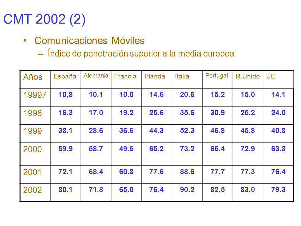 CMT 2002 (3) Comunicaciones móviles (2) –Contrato 22 % de crecimiento (semejante al 2001) 8% prepago (muy inferior al 2001) –Trafico origen en móviles creció 28 % –Numero de clientes tiende a estabilizarse (disminuye crecimento) –Crecimiento de ingresos por servicios finales 18 % (SMS) –Caídas de la inversión 39 %, publicidad 15% y empleo 8% –Tambien aquí ha habido ajustes (publicidad, inversión, empleo, volumen de endeudamiento) –Reducción del 7% de ingreso por cliente