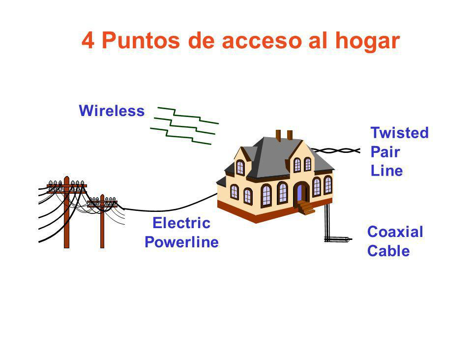 4 Puntos de acceso al hogar Coaxial Cable Electric Powerline Wireless Twisted Pair Line
