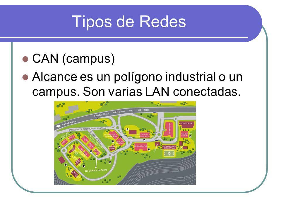 Tipos de Redes CAN (campus) Alcance es un polígono industrial o un campus. Son varias LAN conectadas.