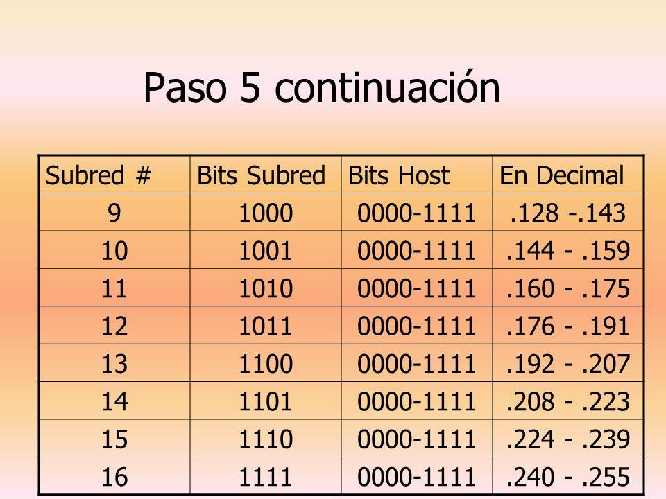 Paso 5 continuación Subred #Bits SubredBits HostEn Decimal 910000000-1111.128 -.143 1010010000-1111.144 -.159 1110100000-1111.160 -.175 1210110000-111