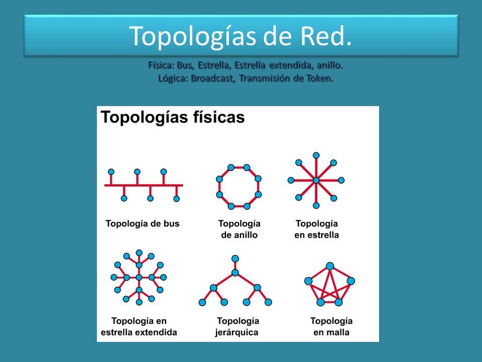 Topologías de Red. Física: Bus, Estrella, Estrella extendida, anillo. Lógica: Broadcast, Transmisión de Token.