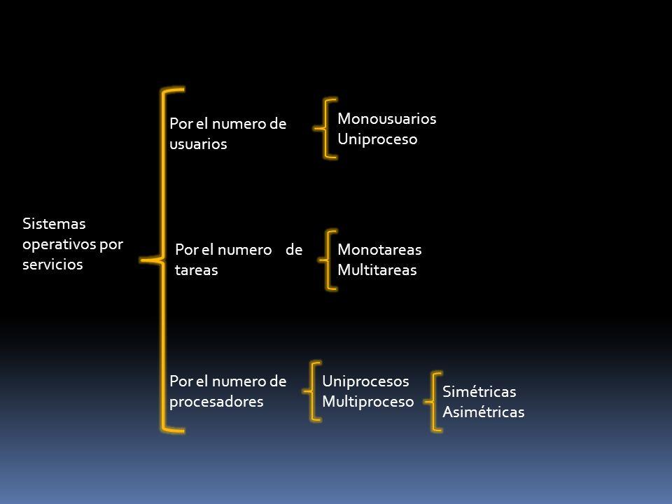 Sistemas operativos por servicios Por el numero de usuarios Por el numero de tareas Por el numero de procesadores Monousuarios Uniproceso Monotareas M