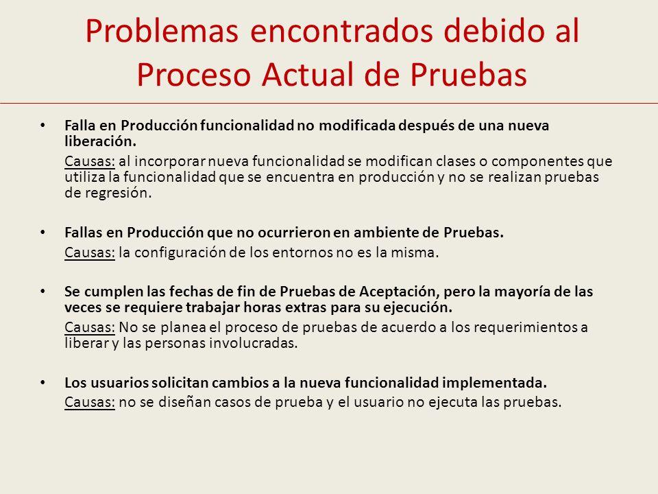 Problemas encontrados debido al Proceso Actual de Pruebas Falla en Producción funcionalidad no modificada después de una nueva liberación. Causas: al
