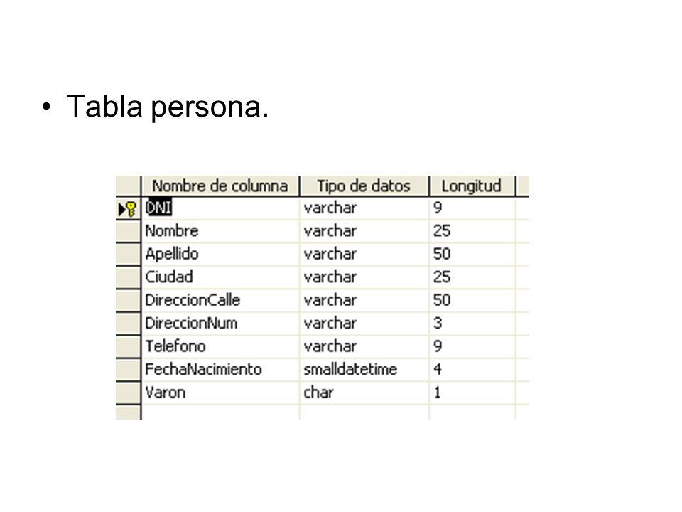 create procedure insertarpersona (@DNI varchar(9), @nombre varchar(25), @apellido varchar(50), @ciudad varchar(25), @direccioncalle varchar(50), @direccionnum varchar(3), @telefono varchar(9), @fechanacimiento datetime, @varon char(1)) as insert into persona (DNI, Nombre, Apellido, Ciudad, DireccionCalle, DireccionNum, Telefono, FechaNacimiento, Varon) values (@DNI, @Nombre, @APellido, @Ciudad, @DireccionCalle, @DireccionNum, @Telefono, @FechaNacimiento, @Varon)