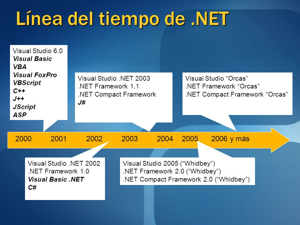 Línea del tiempo de.NET Visual Studio 6.0 Visual Basic VBA Visual FoxPro VBScript C++ J++ JScript ASP Visual Studio.NET 2003.NET Framework 1.1.NET Com