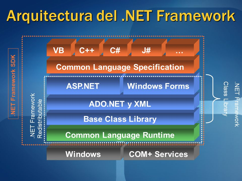 WindowsCOM+ Services Common Language Runtime Base Class Library ADO.NET y XML ASP.NETWindows Forms Common Language Specification VBC++C#J#… Arquitectu