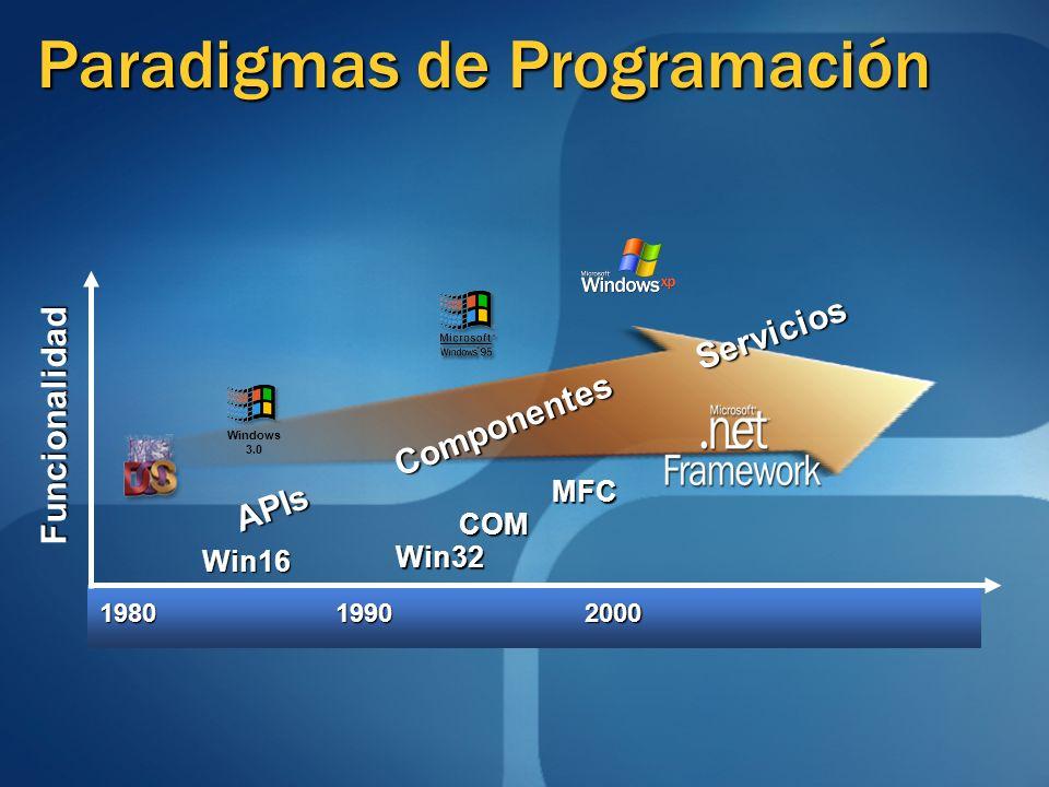 Paradigmas de Programación 198019902000 Funcionalidad Win16 Win32 COM MFC Componentes Servicios APIs Windows 3.0