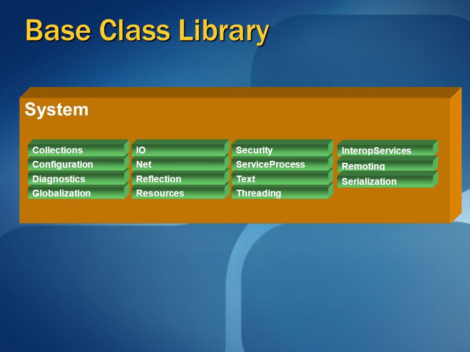 Base Class Library System Globalization Diagnostics Configuration Collections Resources Reflection Net IO Threading Text ServiceProcess Security InteropServices Remoting Serialization