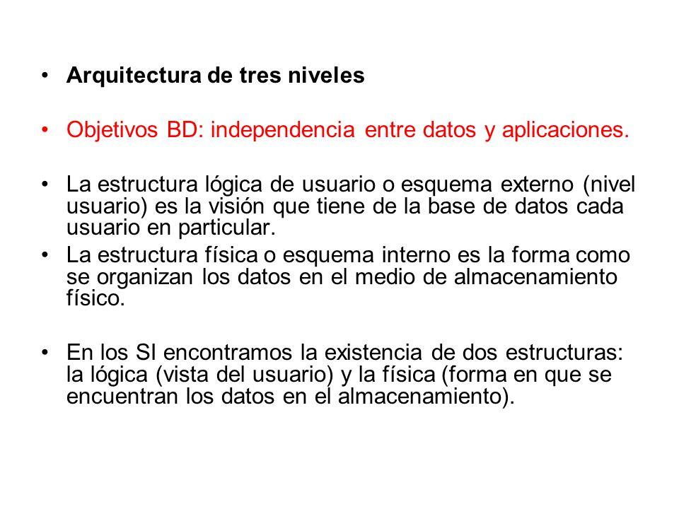 Arquitectura de tres niveles Objetivos BD: independencia entre datos y aplicaciones. La estructura lógica de usuario o esquema externo (nivel usuario)