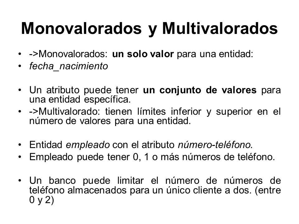 Monovalorados y Multivalorados ->Monovalorados: un solo valor para una entidad: fecha_nacimiento Un atributo puede tener un conjunto de valores para u