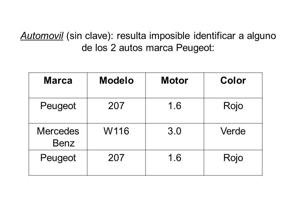 Automovil (sin clave): resulta imposible identificar a alguno de los 2 autos marca Peugeot: MarcaModeloMotorColor Peugeot2071.6Rojo Mercedes Benz W116