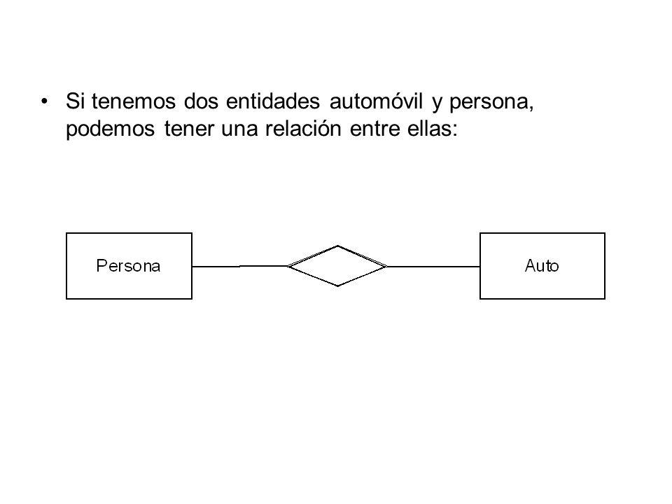 Si tenemos dos entidades automóvil y persona, podemos tener una relación entre ellas: