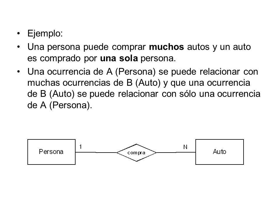 Ejemplo: Una persona puede comprar muchos autos y un auto es comprado por una sola persona. Una ocurrencia de A (Persona) se puede relacionar con much