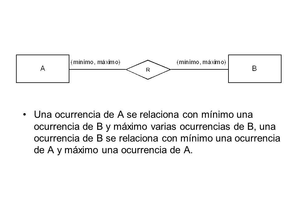 Una ocurrencia de A se relaciona con mínimo una ocurrencia de B y máximo varias ocurrencias de B, una ocurrencia de B se relaciona con mínimo una ocur