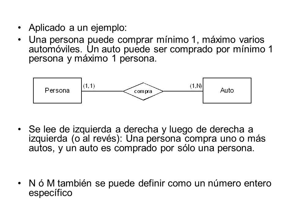 Aplicado a un ejemplo: Una persona puede comprar mínimo 1, máximo varios automóviles. Un auto puede ser comprado por mínimo 1 persona y máximo 1 perso