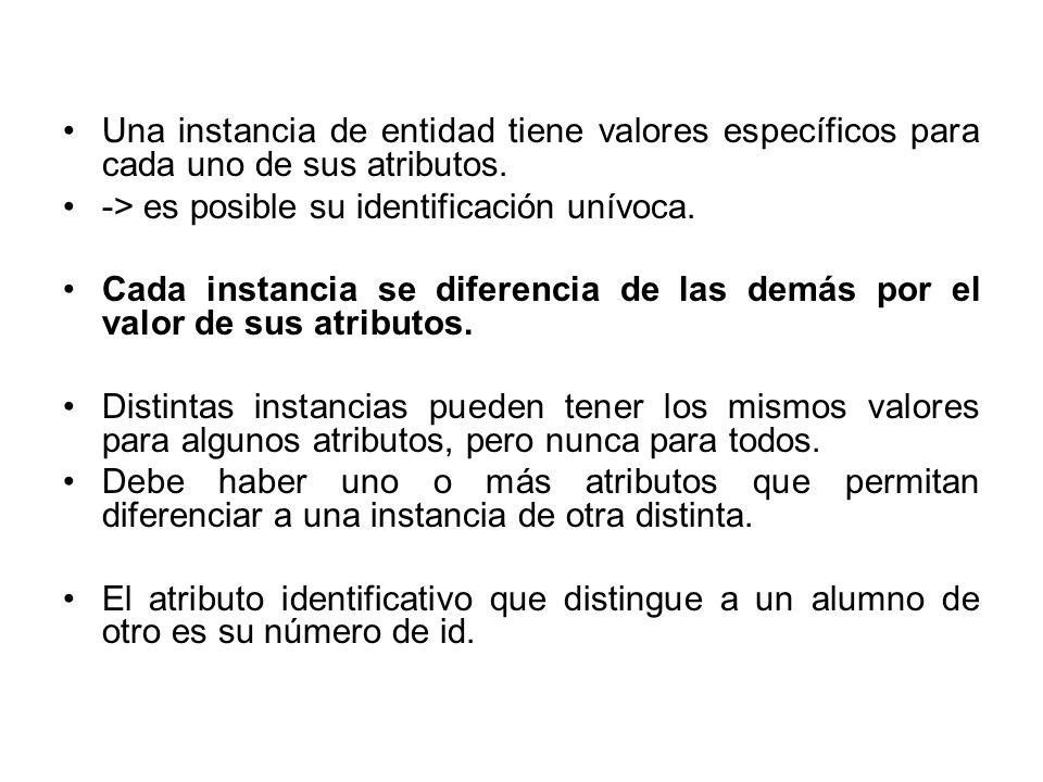 Una instancia de entidad tiene valores específicos para cada uno de sus atributos. -> es posible su identificación unívoca. Cada instancia se diferenc