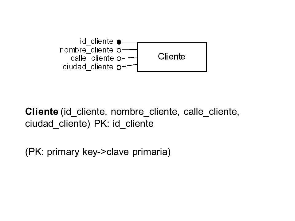 Cliente (id_cliente, nombre_cliente, calle_cliente, ciudad_cliente) PK: id_cliente (PK: primary key->clave primaria)