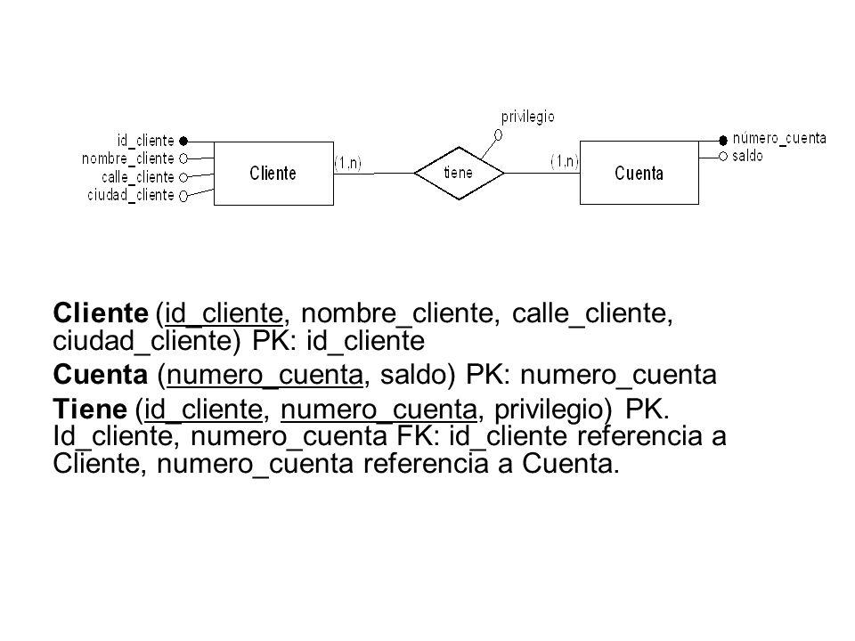Cliente (id_cliente, nombre_cliente, calle_cliente, ciudad_cliente) PK: id_cliente Cuenta (numero_cuenta, saldo) PK: numero_cuenta Tiene (id_cliente,