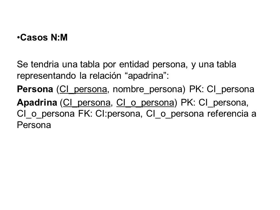 Casos N:M Se tendria una tabla por entidad persona, y una tabla representando la relación apadrina: Persona (CI_persona, nombre_persona) PK: CI_person