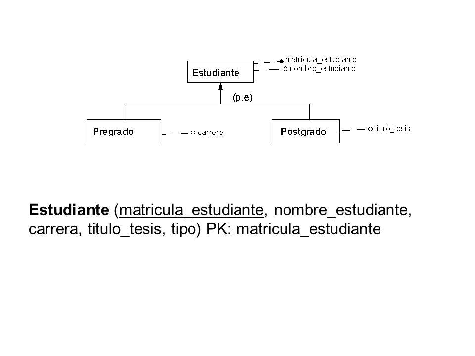 Estudiante (matricula_estudiante, nombre_estudiante, carrera, titulo_tesis, tipo) PK: matricula_estudiante
