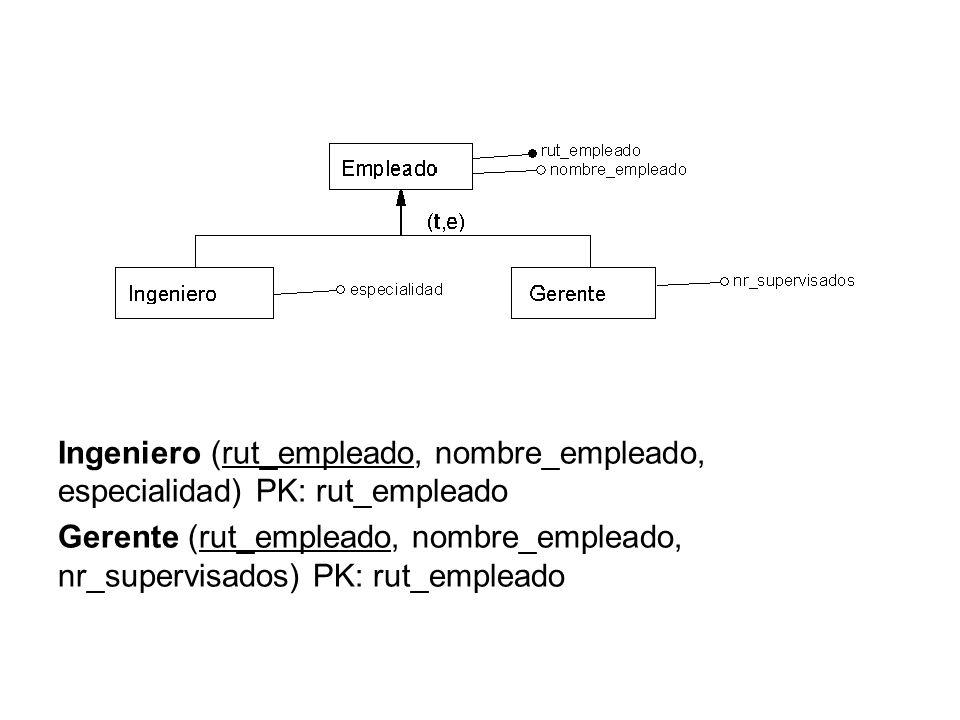 Ingeniero (rut_empleado, nombre_empleado, especialidad) PK: rut_empleado Gerente (rut_empleado, nombre_empleado, nr_supervisados) PK: rut_empleado