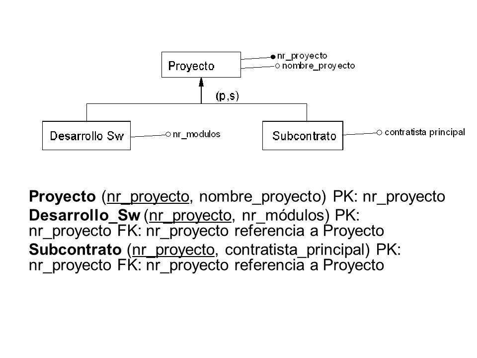 Proyecto (nr_proyecto, nombre_proyecto) PK: nr_proyecto Desarrollo_Sw (nr_proyecto, nr_módulos) PK: nr_proyecto FK: nr_proyecto referencia a Proyecto