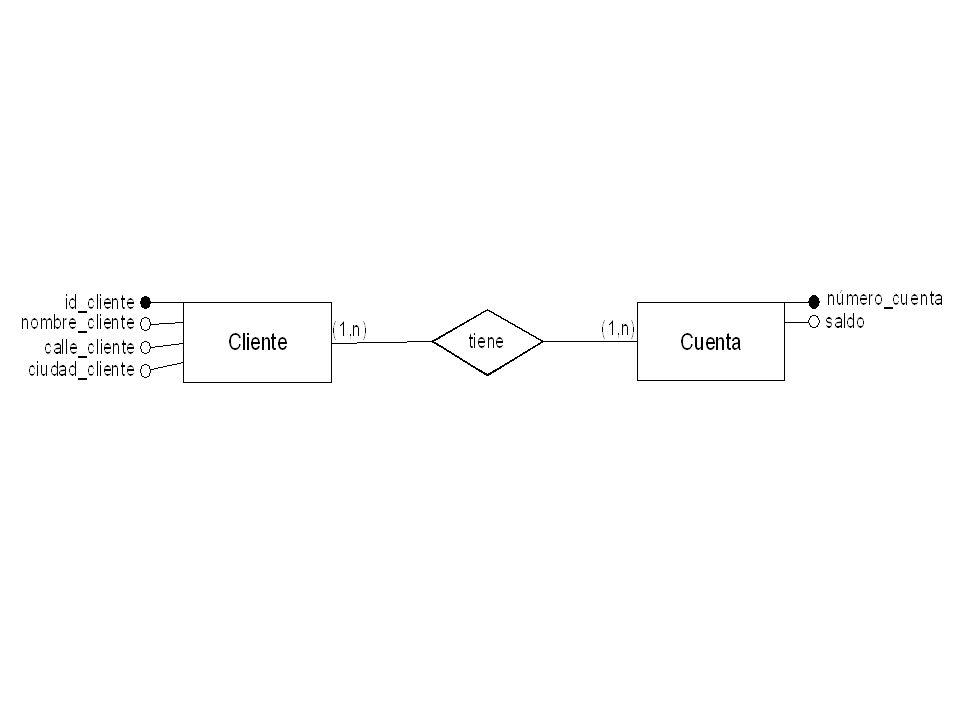 Estructura La relación es el elemento básico del modelo relacional y se representa por una tabla.