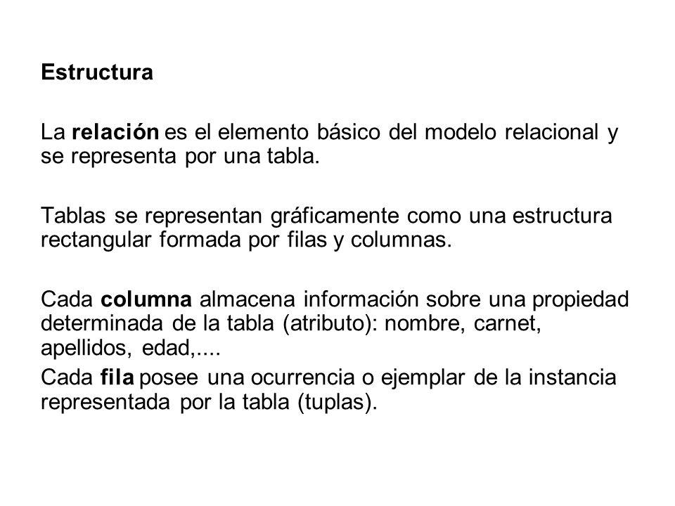 RelaciónTabla TuplaFila AtributoColumna Numero de tuplas Cardinalidad Numero de atributos Grado DominioColección de valores, de los cuales uno o más atributos obtienen sus valores reales.