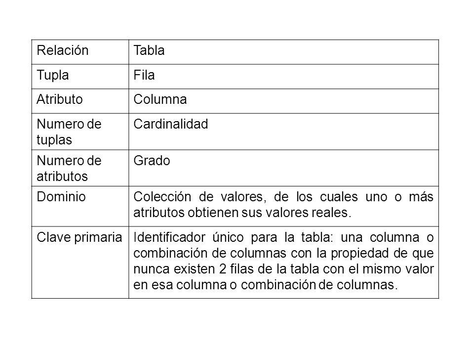RelaciónTabla TuplaFila AtributoColumna Numero de tuplas Cardinalidad Numero de atributos Grado DominioColección de valores, de los cuales uno o más a