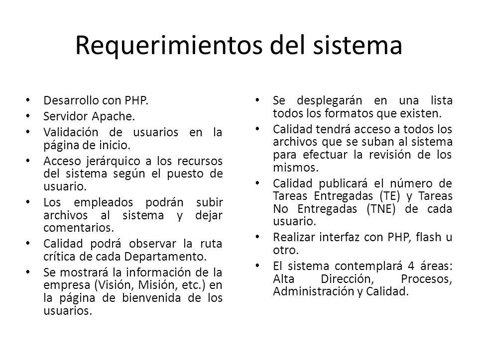 Requerimientos del sistema Desarrollo con PHP. Servidor Apache.