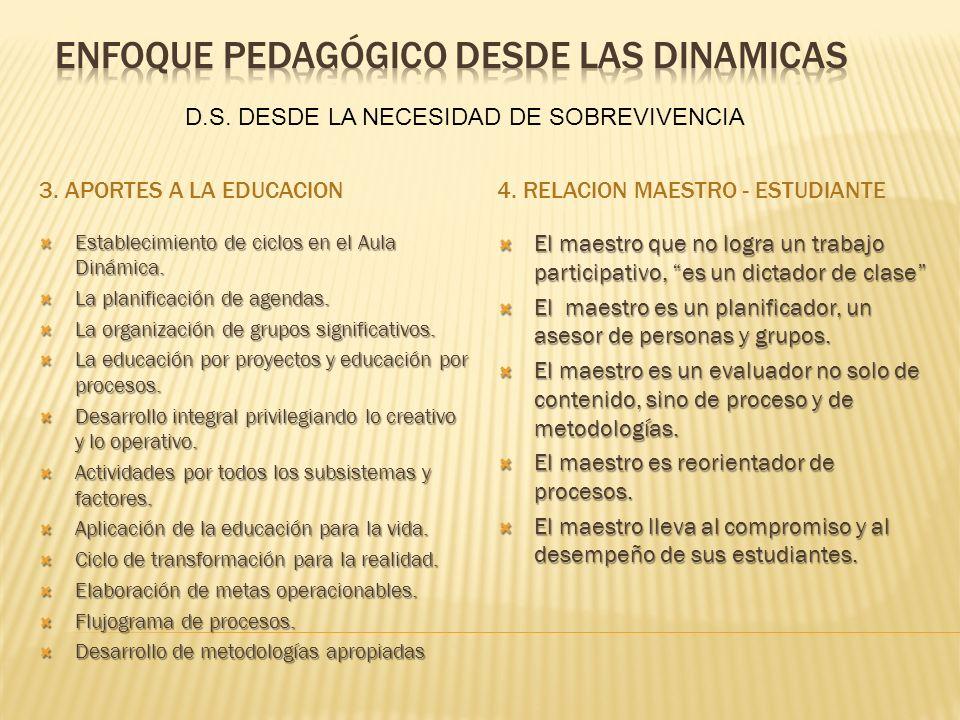 3. APORTES A LA EDUCACION4. RELACION MAESTRO - ESTUDIANTE Establecimiento de ciclos en el Aula Dinámica. Establecimiento de ciclos en el Aula Dinámica