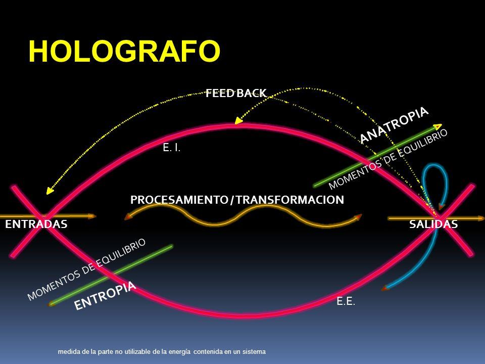 ENTRADAS PROCESAMIENTO / TRANSFORMACION SALIDAS FEED BACK ENTROPIA ANATROPIA E.
