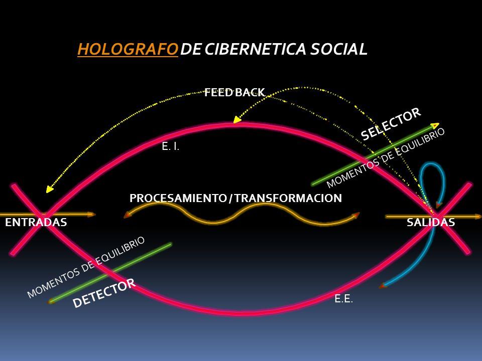 HOLOGRAFOHOLOGRAFO DE CIBERNETICA SOCIAL ENTRADAS PROCESAMIENTO / TRANSFORMACION SALIDAS FEED BACK DETECTOR SELECTOR E. I. E.E. MOMENTOS DE EQUILIBRIO