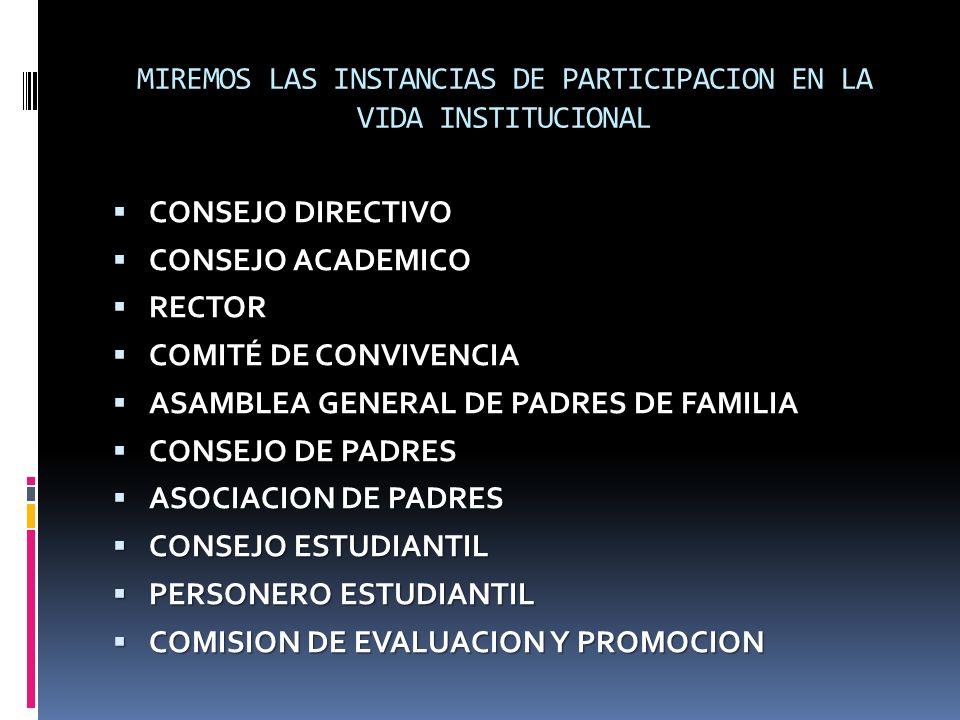 MIREMOS LAS INSTANCIAS DE PARTICIPACION EN LA VIDA INSTITUCIONAL CONSEJO DIRECTIVO CONSEJO DIRECTIVO CONSEJO ACADEMICO CONSEJO ACADEMICO RECTOR RECTOR COMITÉ DE CONVIVENCIA COMITÉ DE CONVIVENCIA ASAMBLEA GENERAL DE PADRES DE FAMILIA ASAMBLEA GENERAL DE PADRES DE FAMILIA CONSEJO DE PADRES CONSEJO DE PADRES ASOCIACION DE PADRES ASOCIACION DE PADRES CONSEJO ESTUDIANTIL CONSEJO ESTUDIANTIL PERSONERO ESTUDIANTIL PERSONERO ESTUDIANTIL COMISION DE EVALUACION Y PROMOCION COMISION DE EVALUACION Y PROMOCION