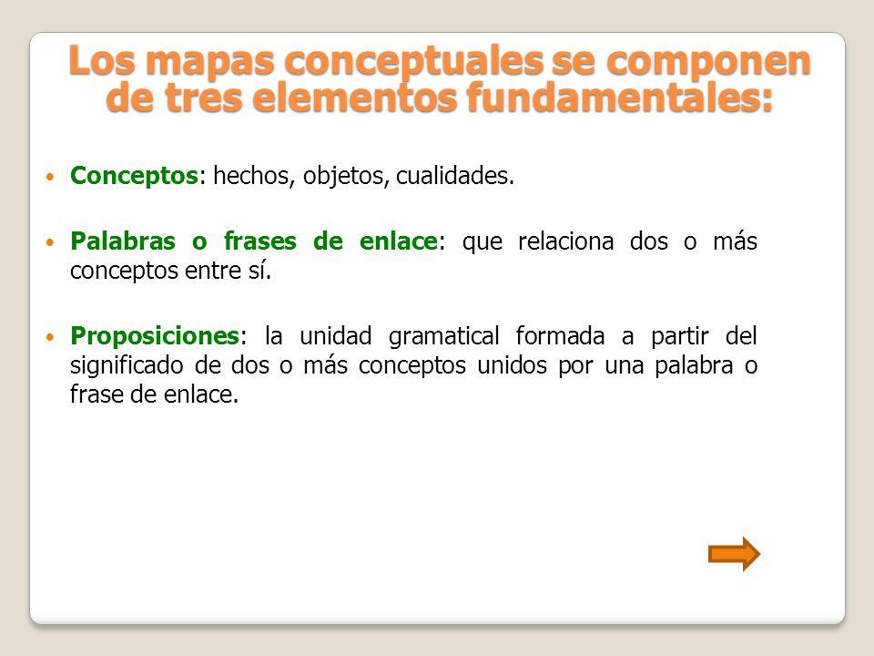 Los mapas conceptuales se componen de tres elementos fundamentales: Conceptos Conceptos: hechos, objetos, cualidades. Palabras o frases de enlace Pala
