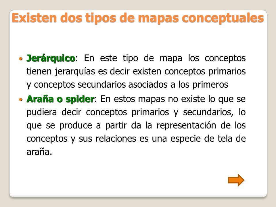 Existen dos tipos de mapas conceptuales Jerárquico Jerárquico: En este tipo de mapa los conceptos tienen jerarquías es decir existen conceptos primari