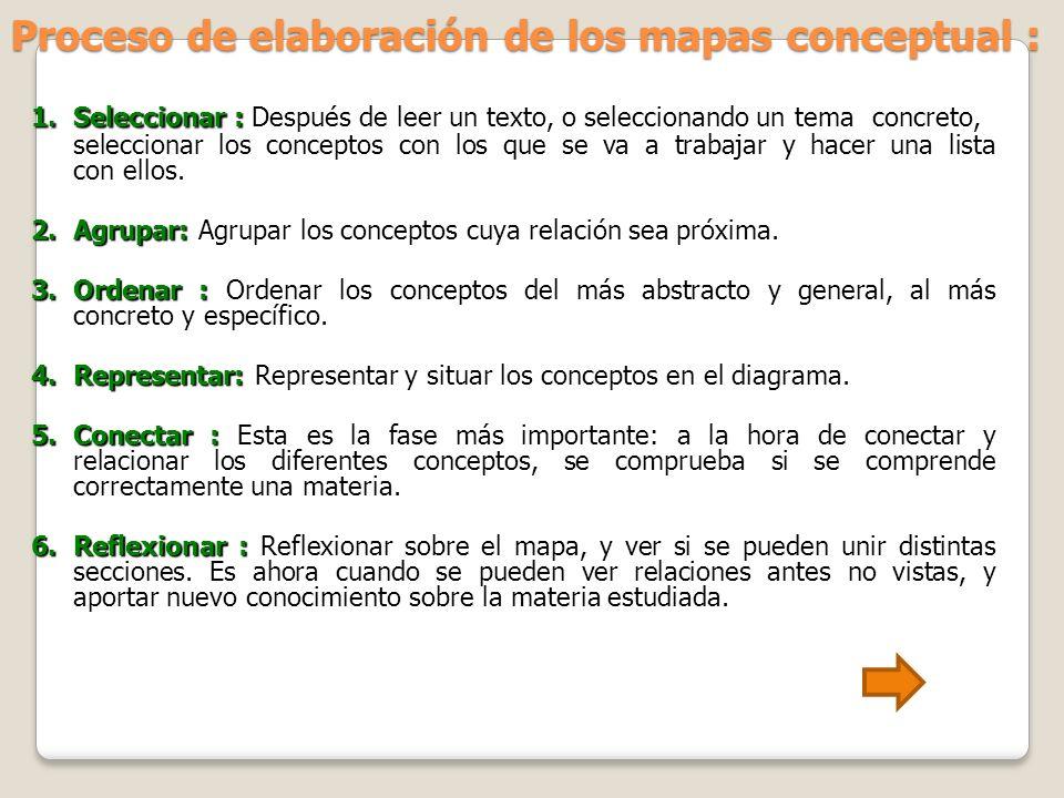 Proceso de elaboración de los mapas conceptual : 1. Seleccionar : 1. Seleccionar : Después de leer un texto, o seleccionando un tema concreto, selecci