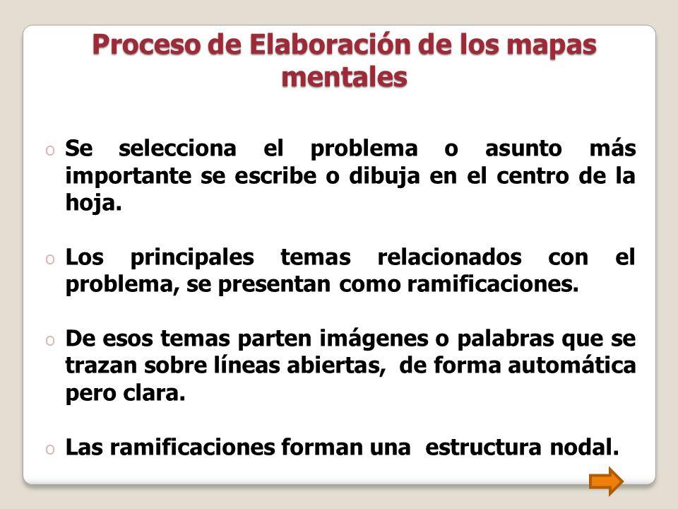 Proceso de Elaboración de los mapas mentales o Se selecciona el problema o asunto más importante se escribe o dibuja en el centro de la hoja. o Los pr