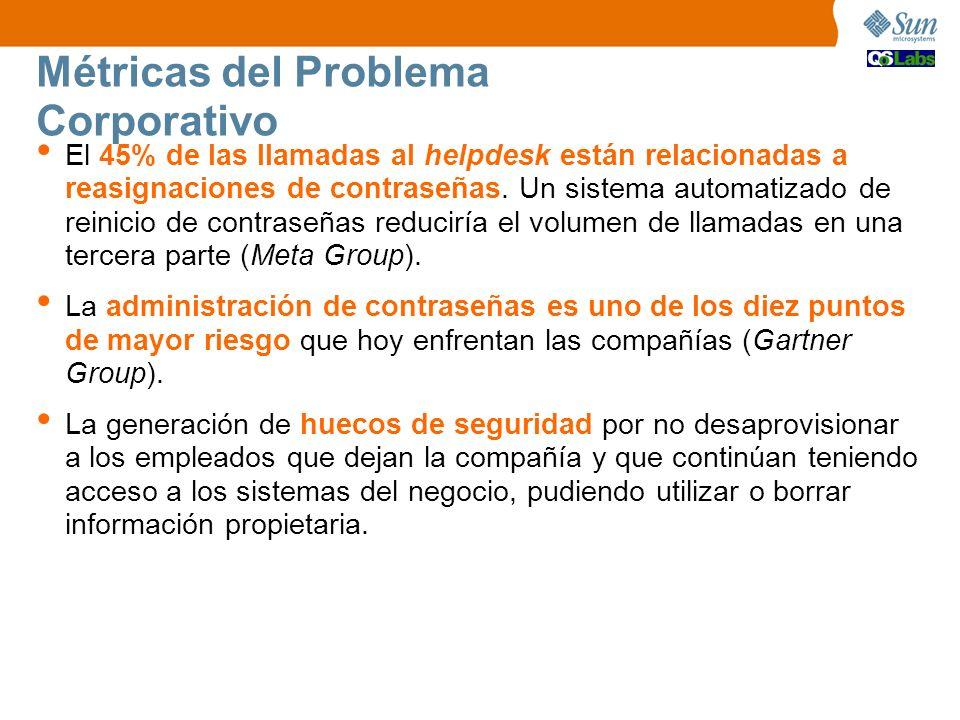 Métricas del Problema Corporativo El 45% de las llamadas al helpdesk están relacionadas a reasignaciones de contraseñas.