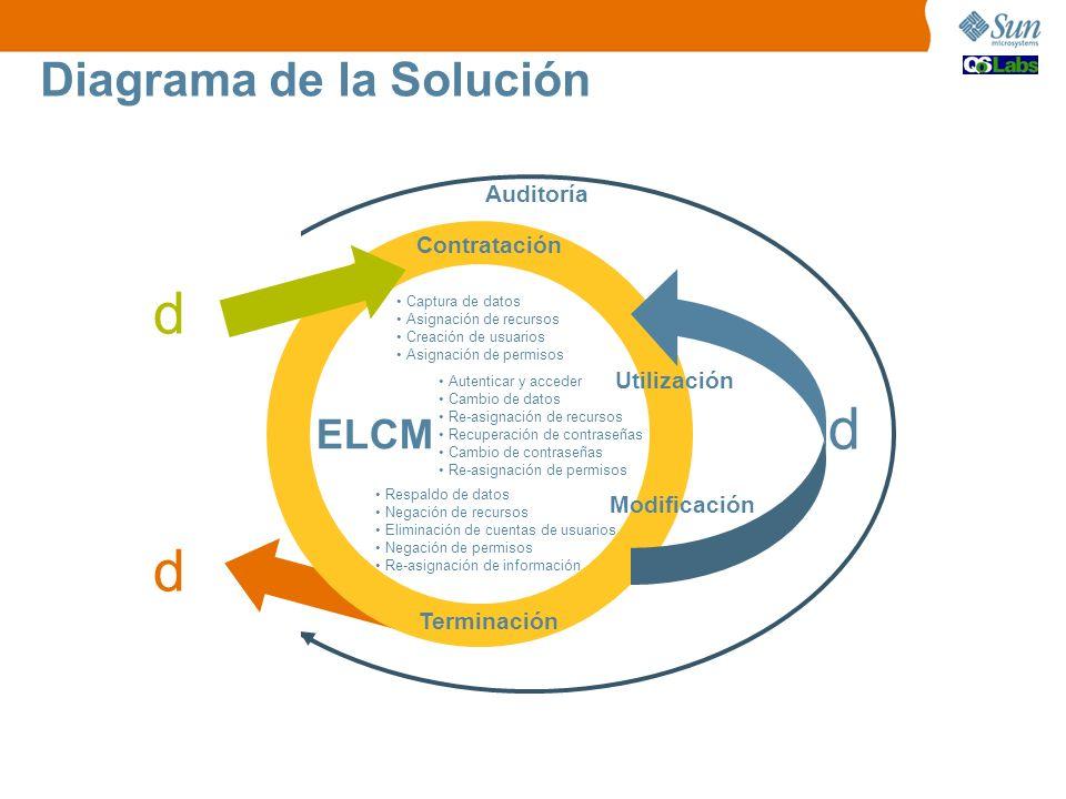 Diagrama de la Solución Contratación Modificación Terminación ELCM Captura de datos Asignación de recursos Creación de usuarios Asignación de permisos