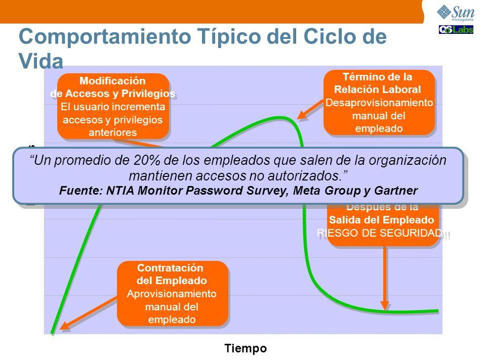 Tiempo Privilegios Contratación del Empleado Aprovisionamiento manual del empleado Contratación del Empleado Aprovisionamiento manual del empleado Tér