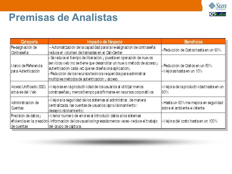 Premisas de Analistas