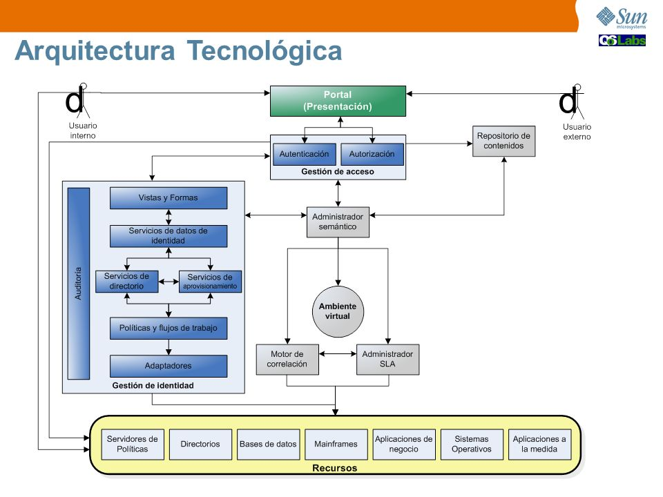 Arquitectura Tecnológica d d