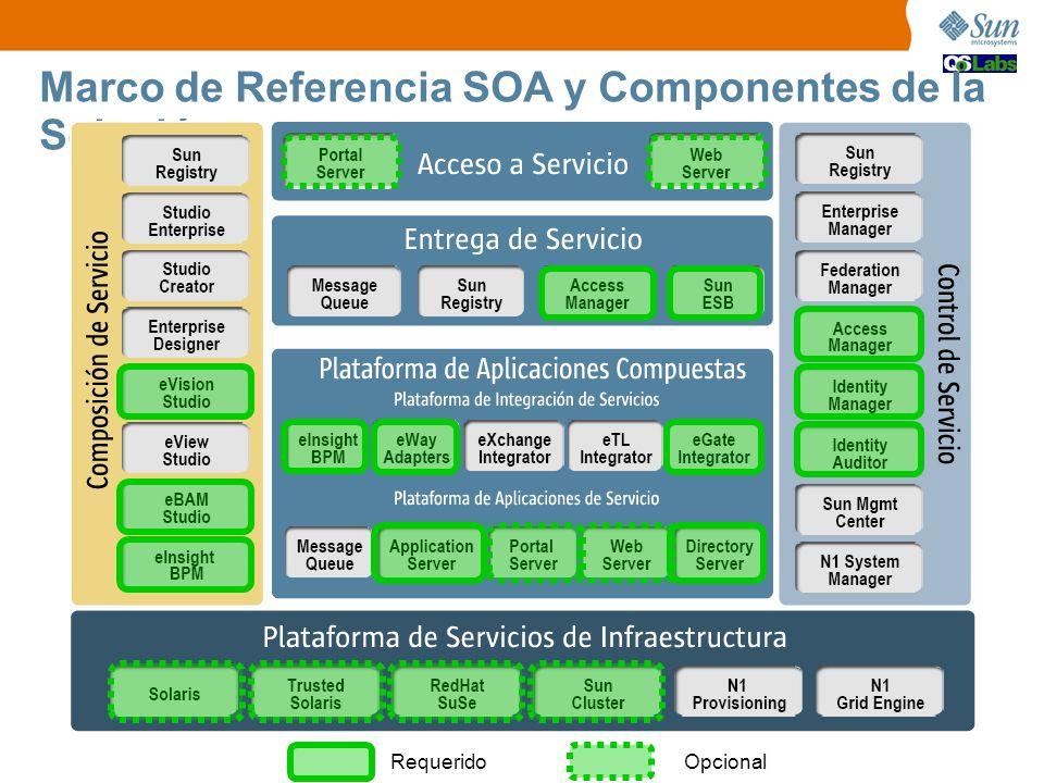 Marco de Referencia SOA y Componentes de la Solución OpcionalRequerido
