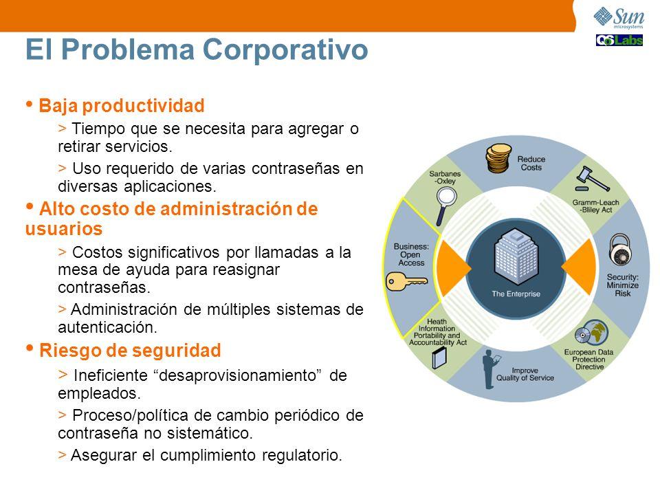 El Problema Corporativo Baja productividad Tiempo que se necesita para agregar o retirar servicios. Uso requerido de varias contraseñas en diversas ap